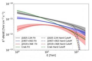 相对论时空结构的极限检测;寻觅超高能宇宙线中微子