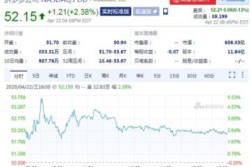 周三拼多多股价收涨2.38%市值打破600亿美元关口