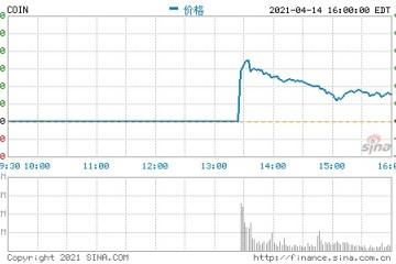 加密货币交易所第一股Coinbase今日上市开盘大涨52%