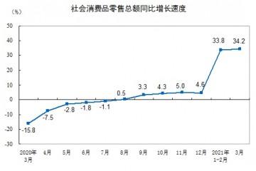 国家统计局一季度社会消费品零售总额10.52万亿元两年平均增速4.2%