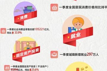 一季度国民经济开局良好彰显中国经济内生动力