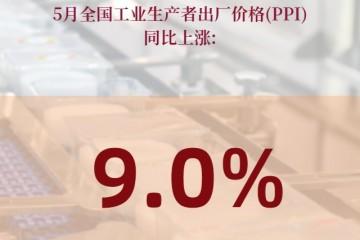 5月PPI同比上涨9.0%我国工业品价格继续上涨