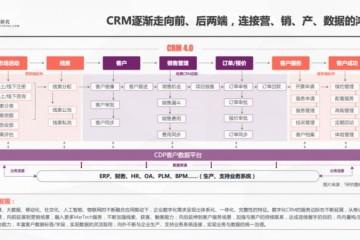 一本报告纵横中国CRM江湖,4.0时代空前不绝后