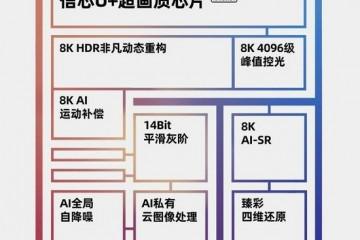 2021年海信首款高端8K画质芯片已流片或将在年底实现量产